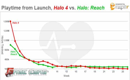 halo 4 vs halo reach