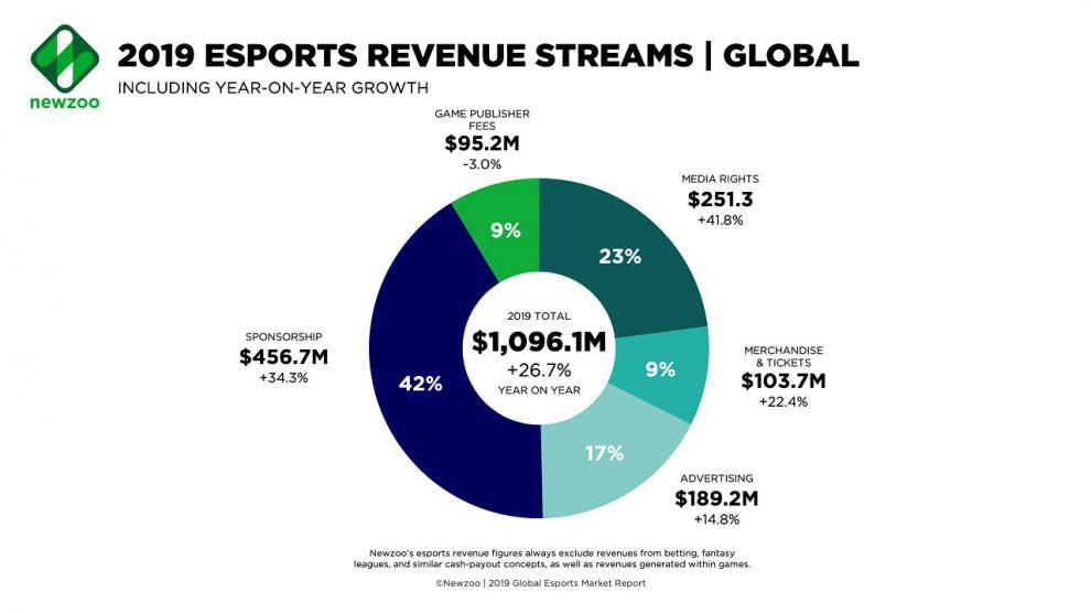 ارزش بازار ورزشهای الکترونیک در سال 2019 از یک میلیارد دلار میگذرد