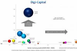 پیشبینی درآمد 200 میلیارد دلاری صنعت بازی تا سال 2023